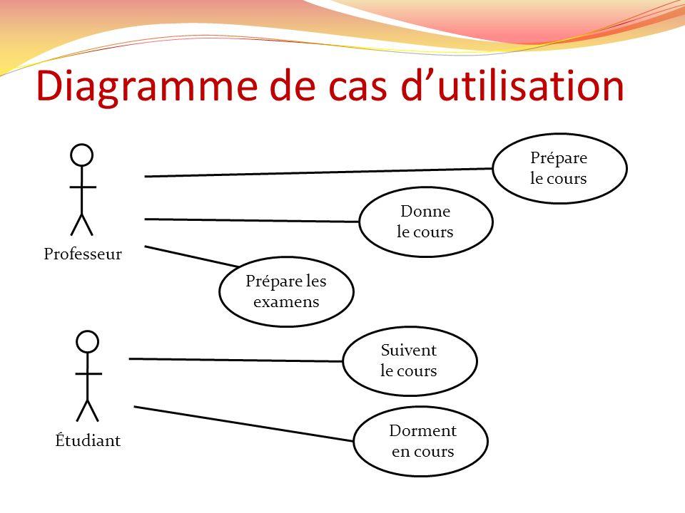 Diagramme de cas dutilisation Prépare le cours Donne le cours Prépare les examens ProfesseurÉtudiant Suivent le cours Dorment en cours