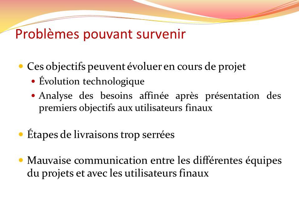 Problèmes pouvant survenir Ces objectifs peuvent évoluer en cours de projet Évolution technologique Analyse des besoins affinée après présentation des