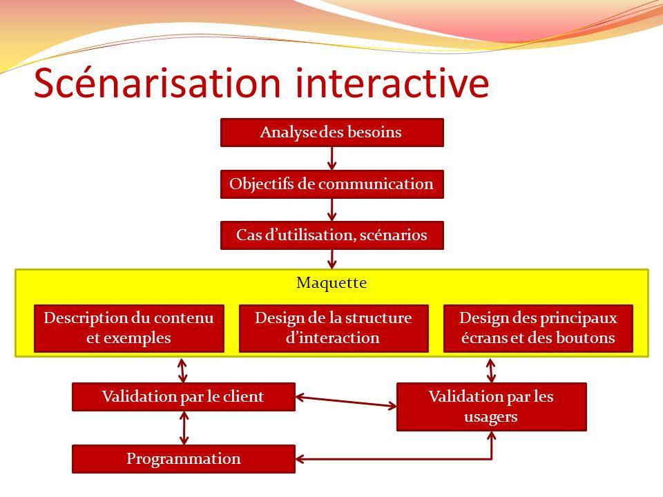 Maquette Scénarisation interactive Analyse des besoins Objectifs de communication Cas dutilisation, scénarios Description du contenu et exemples Desig