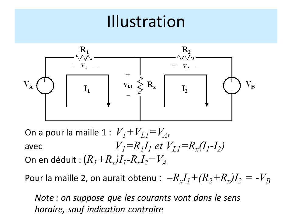 Illustration On a pour la maille 1 : V 1 +V L1 =V A, avec V 1 =R 1 I 1 et V L1 =R x (I 1 -I 2 ) On en déduit : ( R 1 +R x )I 1 -R x I 2 =V A Pour la maille 2, on aurait obtenu : –R x I 1 +(R 2 +R x )I 2 = -V B Note : on suppose que les courants vont dans le sens horaire, sauf indication contraire