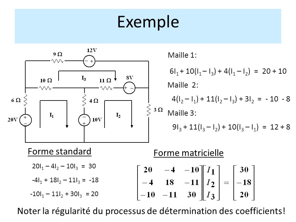 Exemple Maille 1: Maille 2: Maille 3: 6I 1 + 10(I 1 – I 3 ) + 4(I 1 – I 2 ) = 20 + 10 4(I 2 – I 1 ) + 11(I 2 – I 3 ) + 3I 2 = - 10 - 8 9I 3 + 11(I 3 – I 2 ) + 10(I 3 – I 1 ) = 12 + 8 20I 1 – 4I 2 – 10I 3 = 30 -4I 1 + 18I 2 – 11I 3 = -18 -10I 1 – 11I 2 + 30I 3 = 20 Forme matricielle Forme standard Noter la régularité du processus de détermination des coefficients!
