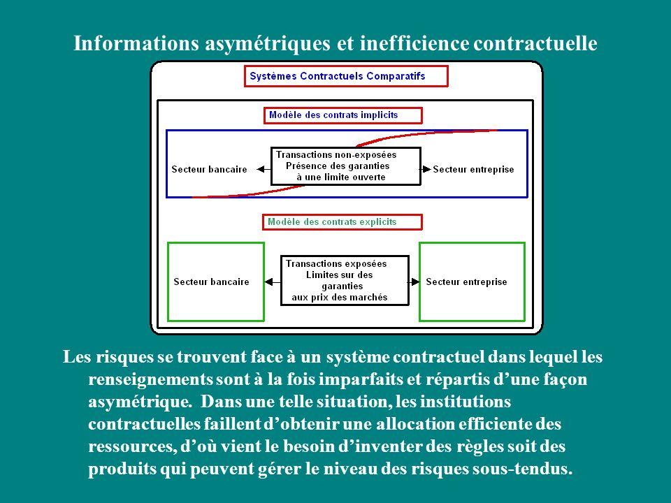 Informations asymétriques et inefficience contractuelle Les risques se trouvent face à un système contractuel dans lequel les renseignements sont à la