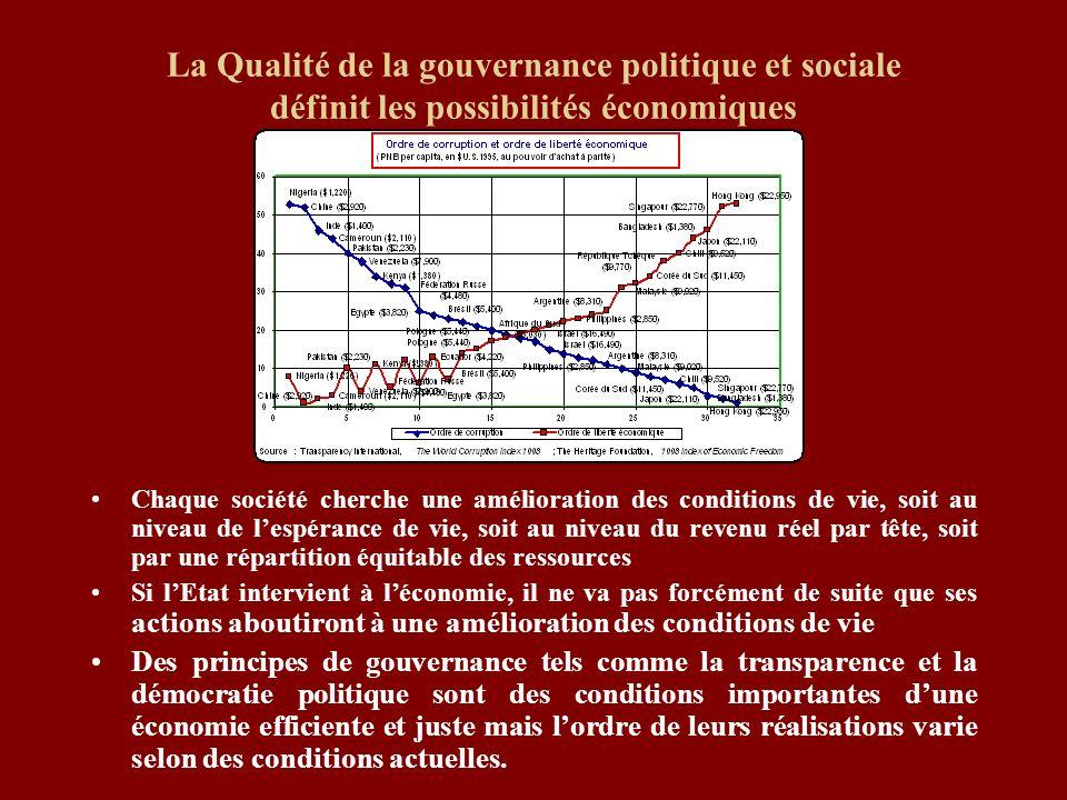 La Qualité de la gouvernance politique et sociale définit les possibilités économiques Chaque société cherche une amélioration des conditions de vie,