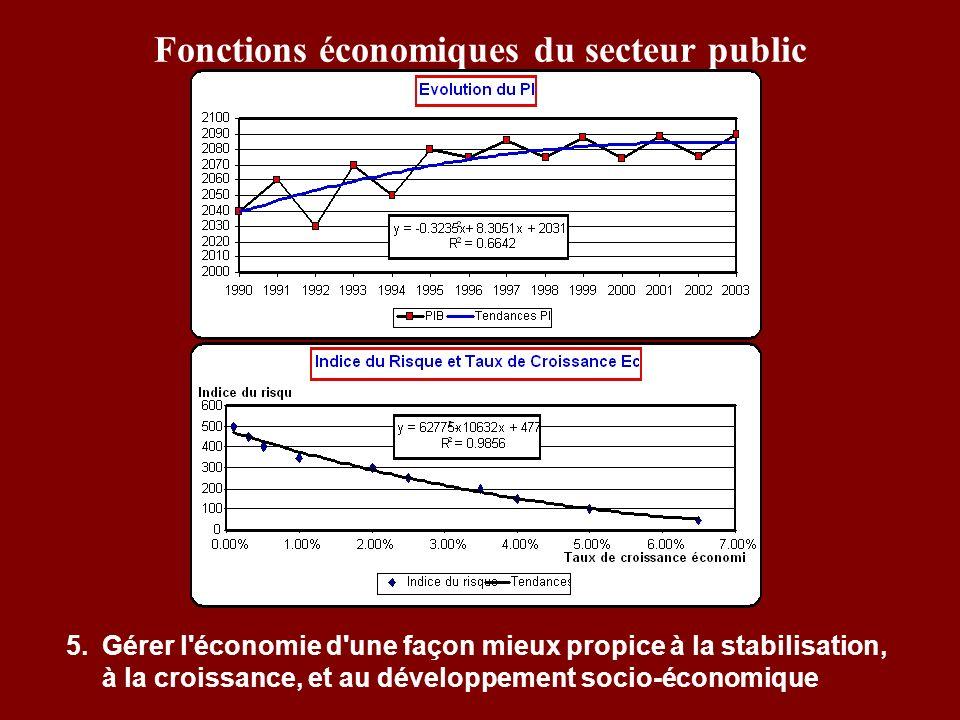 Fonctions économiques du secteur public 5.Gérer l'économie d'une façon mieux propice à la stabilisation, à la croissance, et au développement socio-éc