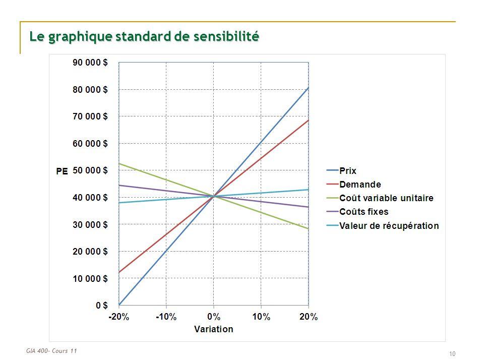 GIA 400- Cours 11 Le graphique standard de sensibilité 10