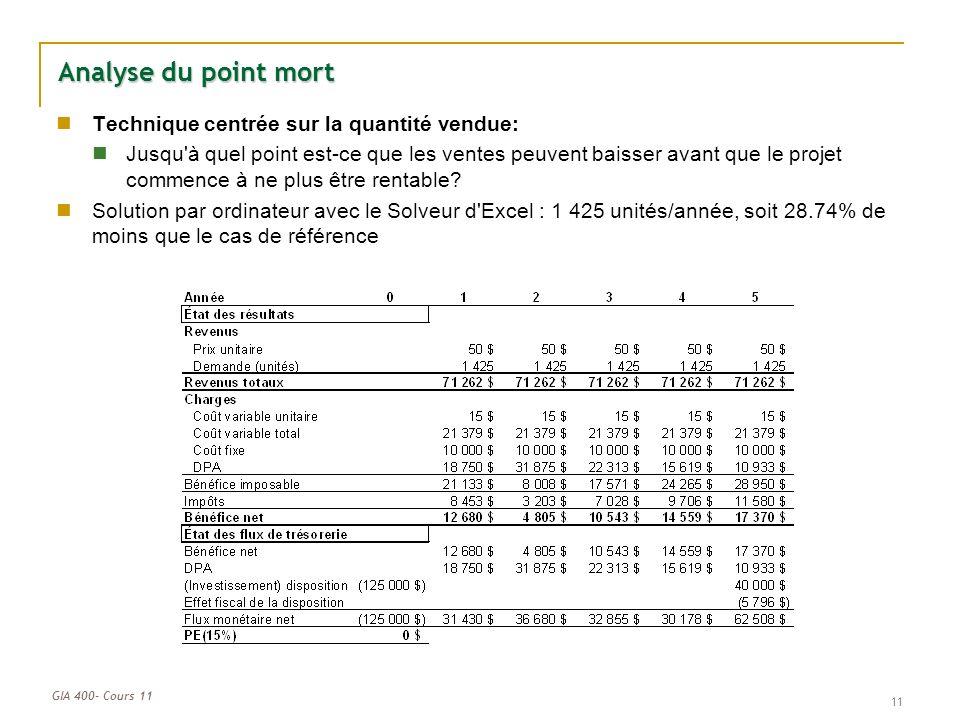 GIA 400- Cours 11 11 Analyse du point mort Technique centrée sur la quantité vendue: Jusqu à quel point est-ce que les ventes peuvent baisser avant que le projet commence à ne plus être rentable.
