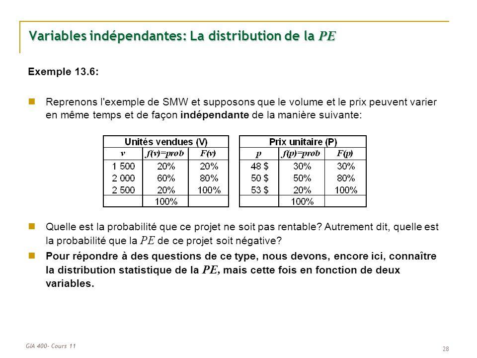 GIA 400- Cours 11 28 Quelle est la probabilité que ce projet ne soit pas rentable? Autrement dit, quelle est la probabilité que la PE de ce projet soi