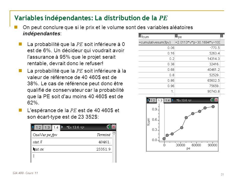 GIA 400- Cours 11 31 Variables indépendantes: La distribution de la PE On peut conclure que si le prix et le volume sont des variables aléatoires indépendantes: La probabilité que la PE soit inférieure à 0 est de 6%.