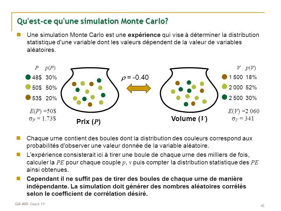 GIA 400- Cours 11 42 Qu'est-ce qu'une simulation Monte Carlo? Prix ( P ) Volume ( V ) 48$ 50$ 53$ 30% 50% 20% Pp(P)p(P) 1 500 2 000 2 500 18% 52% 30%