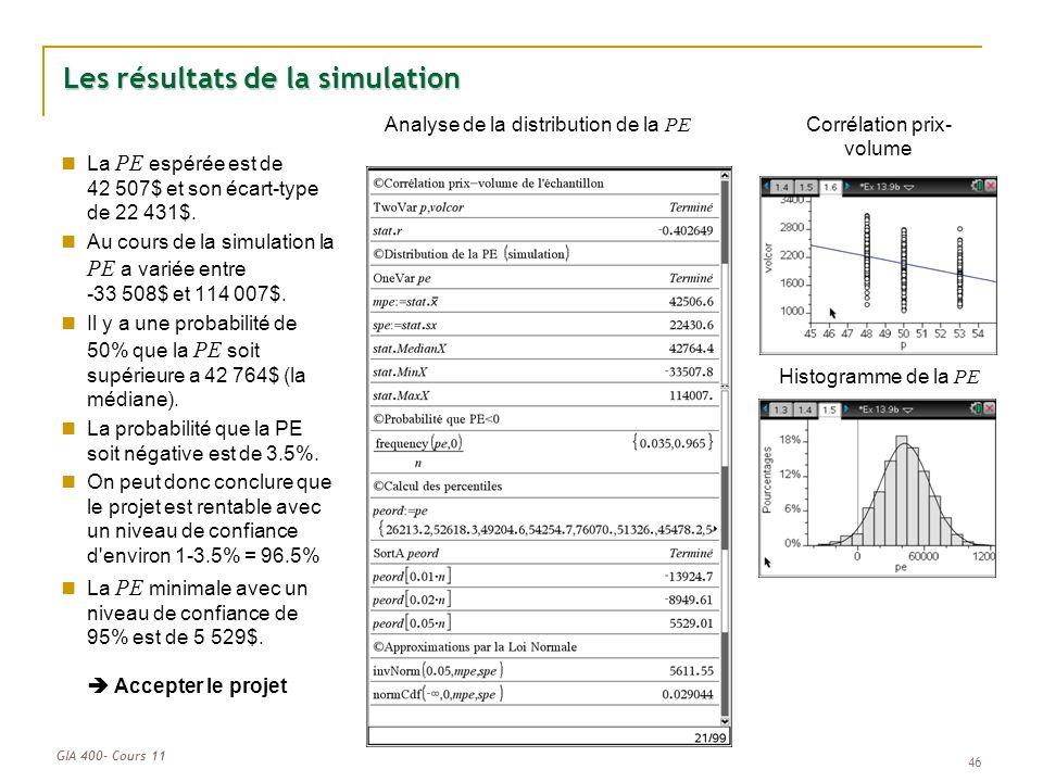 GIA 400- Cours 11 46 Les résultats de la simulation Histogramme de la PE Corrélation prix- volume Analyse de la distribution de la PE La PE espérée est de 42 507$ et son écart-type de 22 431$.