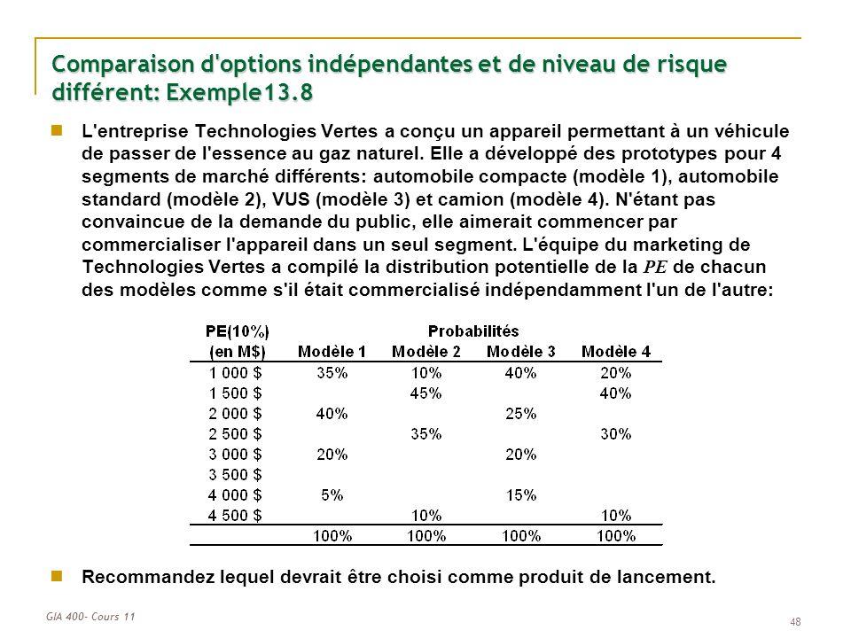 GIA 400- Cours 11 48 Comparaison d'options indépendantes et de niveau de risque différent: Exemple13.8 L'entreprise Technologies Vertes a conçu un app