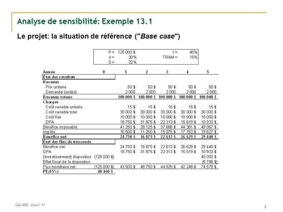 GIA 400- Cours 11 9 Analyse de sensibilité: Exemple 13.1 (suite) Identifier les variables d entrée fondamentales de ce projet: 1.Le prix unitaire 2.La demande 3.Le coût variable unitaire 4.Les coûts fixes 5.La valeur de récupération Faire varier chacune des variables sur une fourchette plausible, par exemple +/- 20%: Calculer la PE(TRAM) pour chacune de ces valeurs Sur Excel, ceci peut se faire rapidement avec la fonction Table