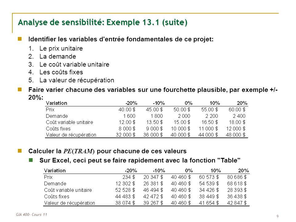 GIA 400- Cours 11 9 Analyse de sensibilité: Exemple 13.1 (suite) Identifier les variables d'entrée fondamentales de ce projet: 1.Le prix unitaire 2.La