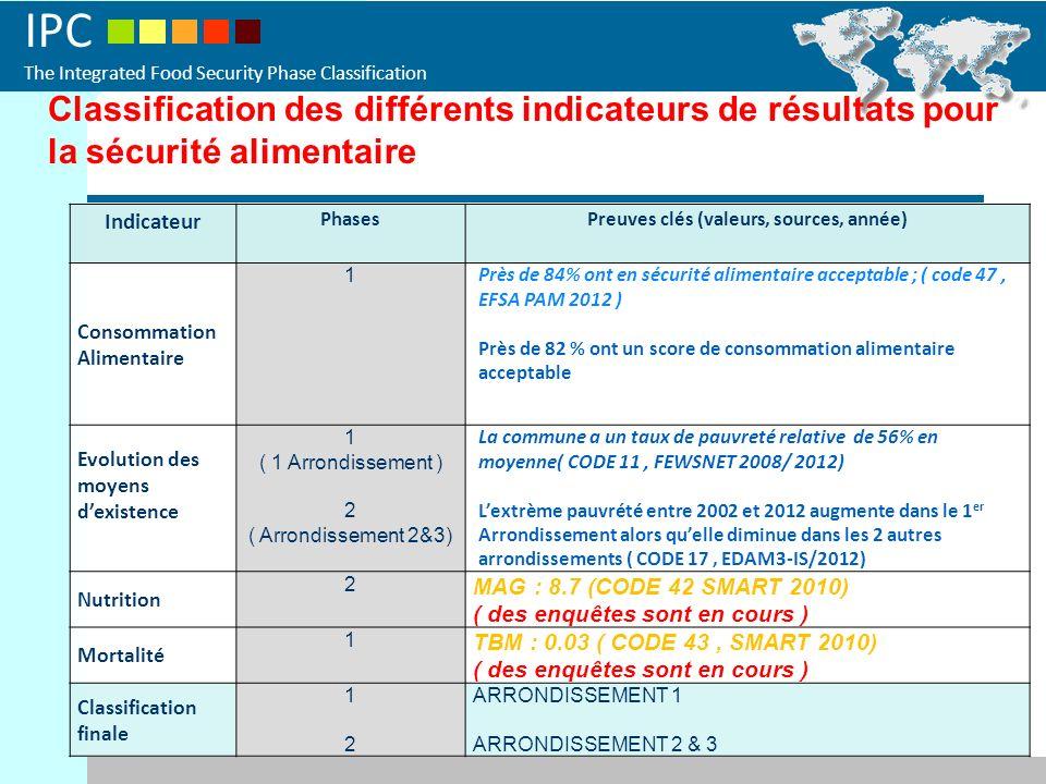IPC The Integrated Food Security Phase Classification Indicateur PhasesPreuves clés (valeurs, sources, année) Consommation Alimentaire 1 Près de 84% ont en sécurité alimentaire acceptable ; ( code 47, EFSA PAM 2012 ) Près de 82 % ont un score de consommation alimentaire acceptable Evolution des moyens dexistence 1 ( 1 Arrondissement ) 2 ( Arrondissement 2&3) La commune a un taux de pauvreté relative de 56% en moyenne( CODE 11, FEWSNET 2008/ 2012) Lextrème pauvrété entre 2002 et 2012 augmente dans le 1 er Arrondissement alors quelle diminue dans les 2 autres arrondissements ( CODE 17, EDAM3-IS/2012) Nutrition 2 MAG : 8.7 (CODE 42 SMART 2010) ( des enquêtes sont en cours ) Mortalité 1 TBM : 0.03 ( CODE 43, SMART 2010) ( des enquêtes sont en cours ) Classification finale 1212 ARRONDISSEMENT 1 ARRONDISSEMENT 2 & 3 Classification des différents indicateurs de résultats pour la sécurité alimentaire