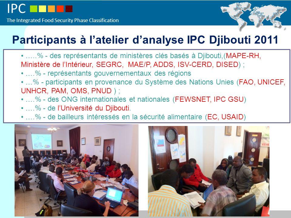 IPC The Integrated Food Security Phase Classification Participants à latelier danalyse IPC Djibouti 2011 …..% - des représentants de ministères clés basés à Djibouti,(MAPE-RH, Ministère de lIntérieur, SEGRC, MAE/P, ADDS, ISV-CERD, DISED) ; ….% - représentants gouvernementaux des régions …% - participants en provenance du Système des Nations Unies (FAO, UNICEF, UNHCR, PAM, OMS, PNUD ) ; ….% - des ONG internationales et nationales (FEWSNET, IPC GSU) ….% - de lUniversité du Djibouti.
