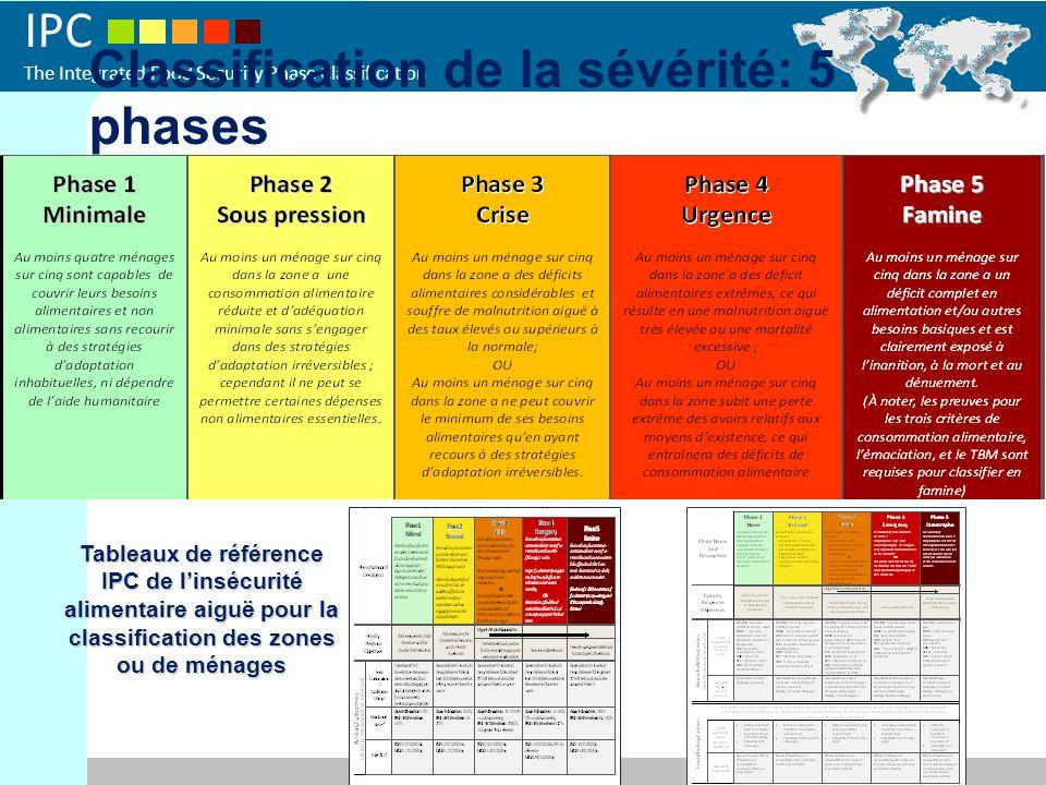 IPC The Integrated Food Security Phase Classification Classification de la sévérité: 5 phases Tableaux de référence IPC de linsécurité alimentaire aiguë pour la classification des zones ou de ménages