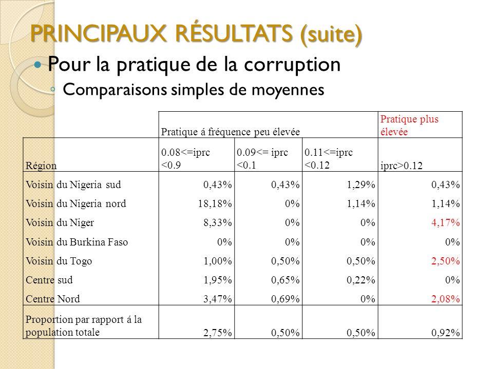 PRINCIPAUX RÉSULTATS (suite) Pour la pratique de la corruption Comparaisons simples de moyennes Pratique á fréquence peu élevée Pratique plus élevée Région 0.08<=iprc <0.9 0.09<= iprc <0.1 0.11<=iprc <0.12iprc>0.12 Voisin du Nigeria sud0,43% 1,29%0,43% Voisin du Nigeria nord18,18%0%1,14% Voisin du Niger8,33%0% 4,17% Voisin du Burkina Faso0% Voisin du Togo1,00%0,50% 2,50% Centre sud1,95%0,65%0,22%0% Centre Nord3,47%0,69%0%2,08% Proportion par rapport á la population totale2,75%0,50% 0,92%