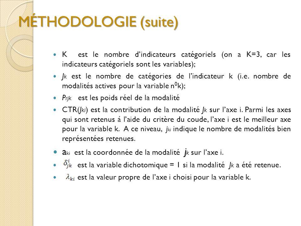 MÉTHODOLOGIE (suite) K est le nombre dindicateurs catégoriels (on a K=3, car les indicateurs catégoriels sont les variables); J k est le nombre de catégories de lindicateur k (i.e.