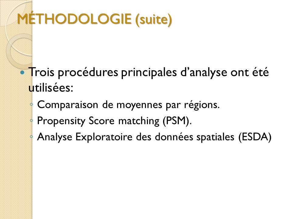 MÉTHODOLOGIE (suite) Trois procédures principales danalyse ont été utilisées: Comparaison de moyennes par régions. Propensity Score matching (PSM). An