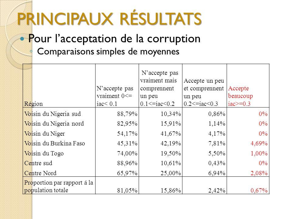 Région Naccepte pas vraiment 0<= iac< 0.1 Naccepte pas vraiment mais comprennent un peu 0.1<=iac<0.2 Accepte un peu et comprennent un peu 0.2<=iac<0.3 Accepte beaucoup iac>=0.3 Voisin du Nigeria sud88,79%10,34%0,86%0% Voisin du Nigeria nord82,95%15,91%1,14%0% Voisin du Niger54,17%41,67%4,17%0% Voisin du Burkina Faso45,31%42,19%7,81%4,69% Voisin du Togo74,00%19,50%5,50%1,00% Centre sud88,96%10,61%0,43%0% Centre Nord65,97%25,00%6,94%2,08% Proportion par rapport á la population totale81,05%15,86%2,42%0,67% PRINCIPAUX RÉSULTATS Pour lacceptation de la corruption Comparaisons simples de moyennes