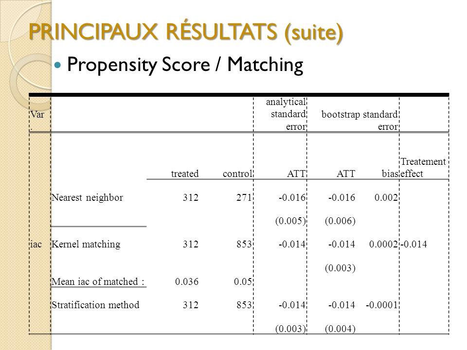 PRINCIPAUX RÉSULTATS (suite) Propensity Score / Matching Var. analytical standard error bootstrap standard error treatedcontrolATT bias Treatement eff