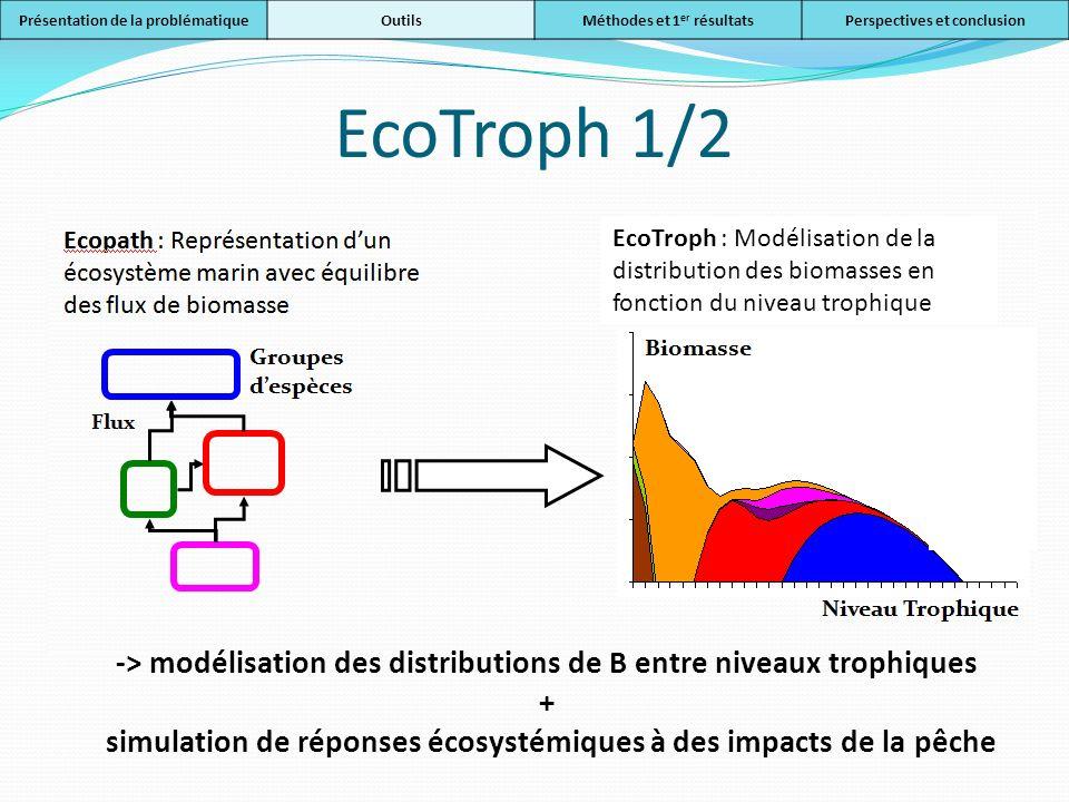 EcoTroph : Modélisation de la distribution des biomasses en fonction du niveau trophique -> modélisation des distributions de B entre niveaux trophiqu