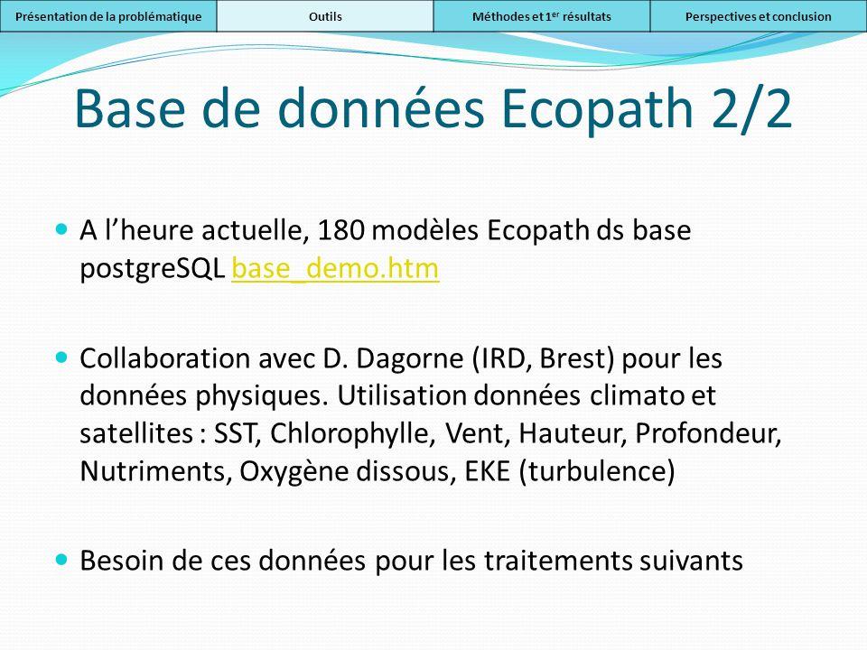 Base de données Ecopath 2/2 A lheure actuelle, 180 modèles Ecopath ds base postgreSQL base_demo.htmbase_demo.htm Collaboration avec D. Dagorne (IRD, B