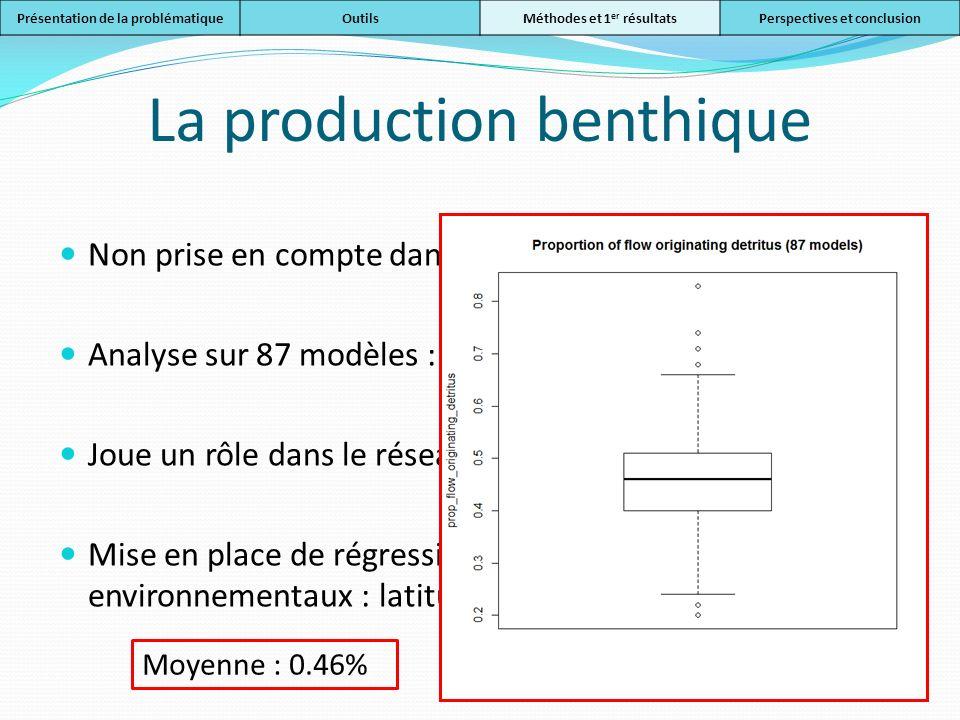 La production benthique Non prise en compte dans Tremblay et al., 2011 Analyse sur 87 modèles : Joue un rôle dans le réseau trophique Mise en place de