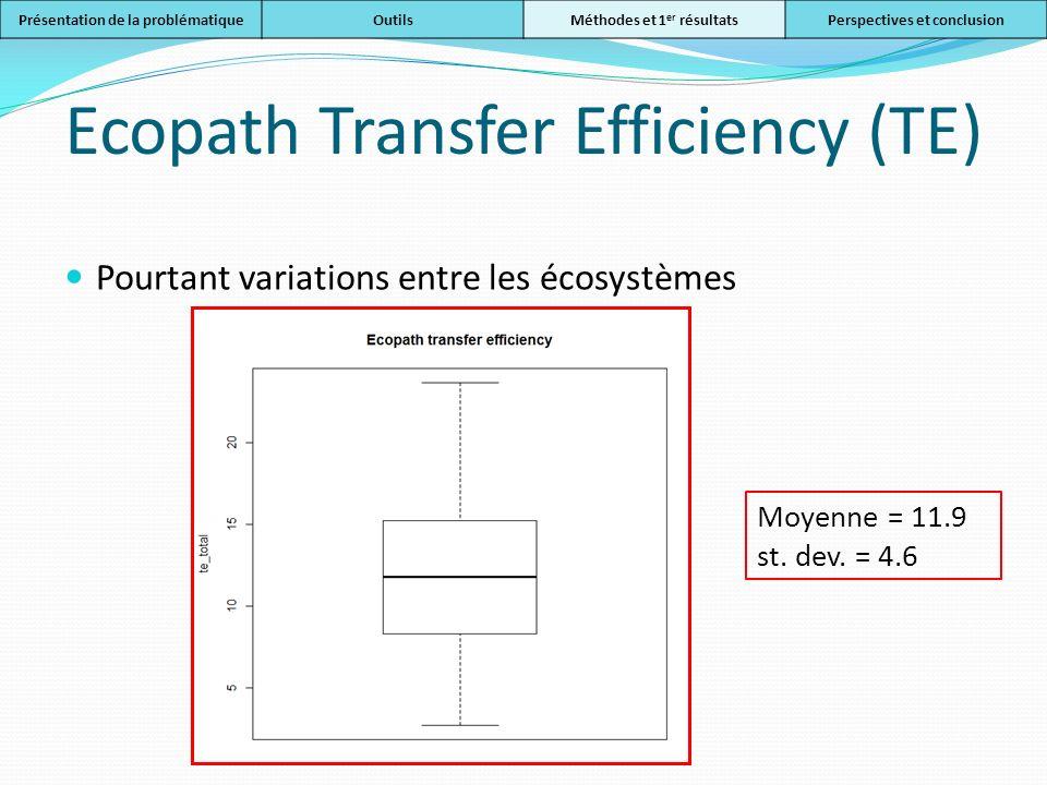 Ecopath Transfer Efficiency (TE) Pourtant variations entre les écosystèmes Présentation de la problématiqueOutilsMéthodes et 1 er résultatsPerspective
