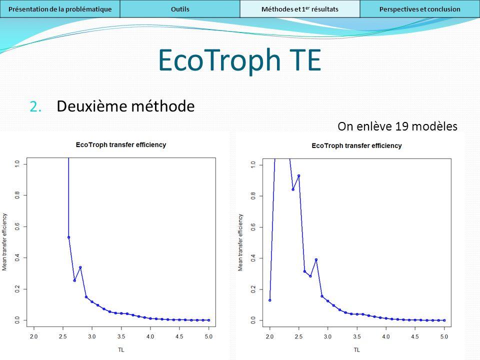 EcoTroph TE 2. Deuxième méthode Présentation de la problématiqueOutilsMéthodes et 1 er résultatsPerspectives et conclusion On enlève 19 modèles