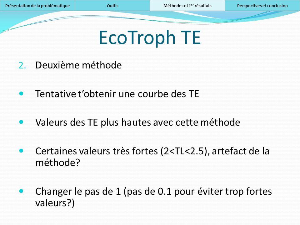 EcoTroph TE 2. Deuxième méthode Tentative tobtenir une courbe des TE Valeurs des TE plus hautes avec cette méthode Certaines valeurs très fortes (2<TL