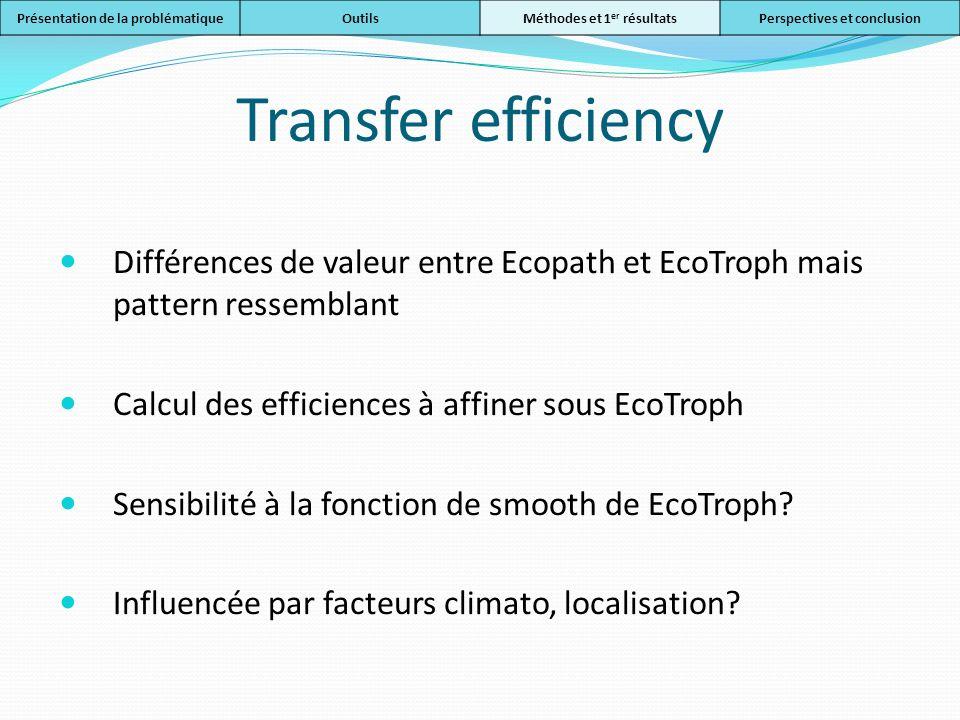 Transfer efficiency Différences de valeur entre Ecopath et EcoTroph mais pattern ressemblant Calcul des efficiences à affiner sous EcoTroph Sensibilit