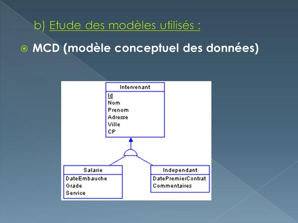 MCD (modèle conceptuel des données)
