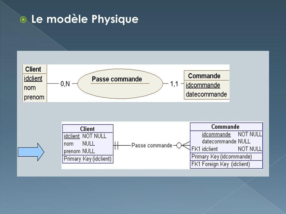 Le modèle Physique
