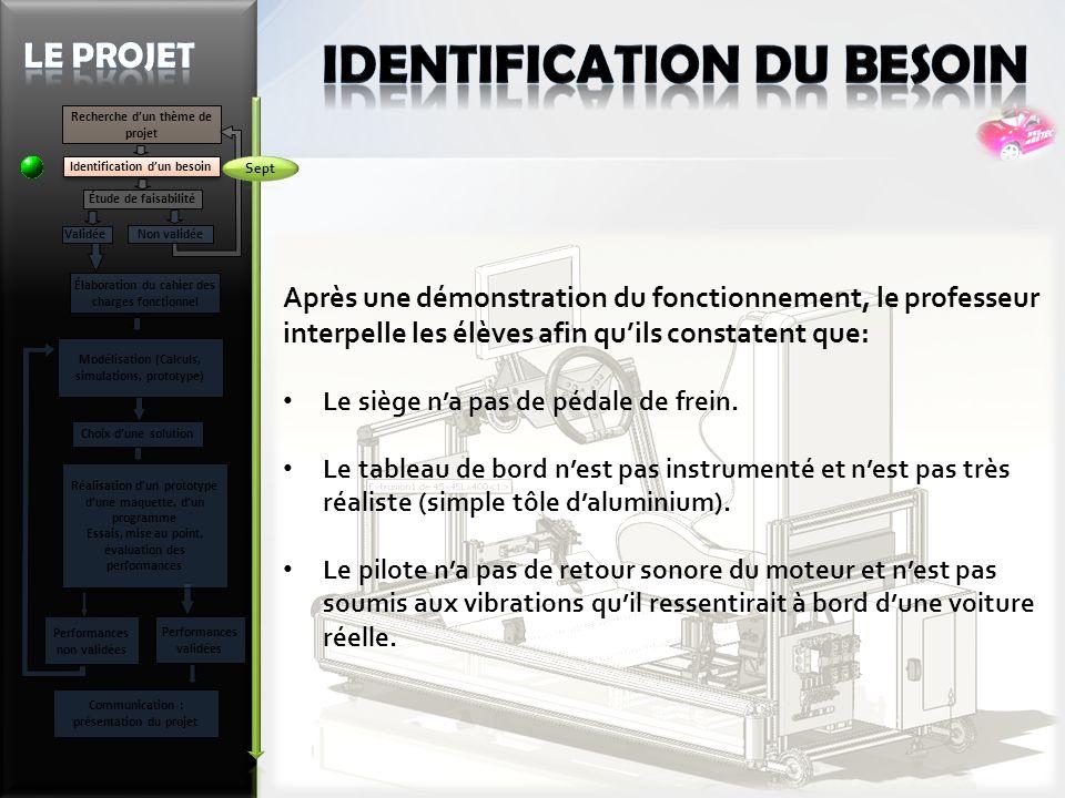 Recherche dun thème de projet Identification dun besoin Étude de faisabilité Validée Non validée Élaboration du cahier des charges fonctionnel Modélis