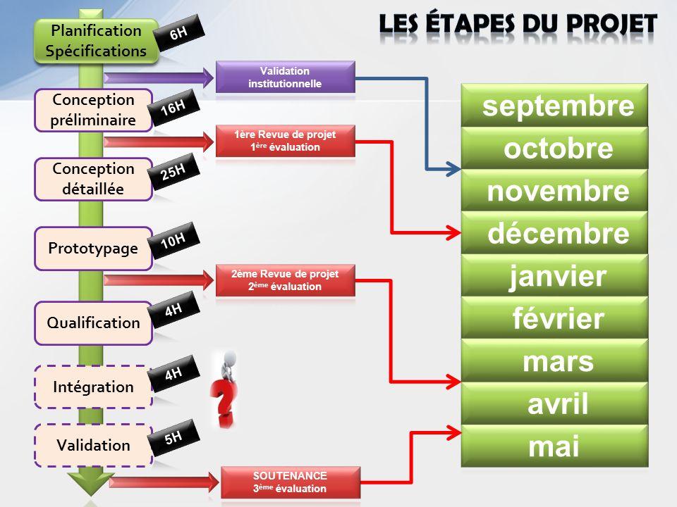 Planification Spécifications Conception préliminaire Prototypage Conception détaillée Validation Intégration Qualification