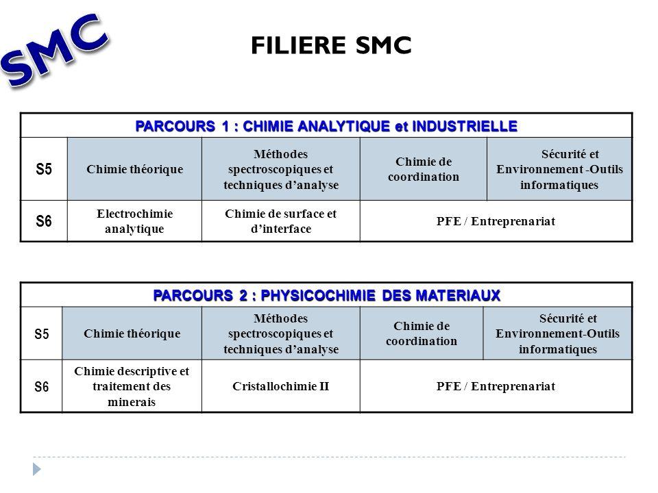 PARCOURS 1 : CHIMIE ANALYTIQUE et INDUSTRIELLE S5 Chimie théorique Méthodes spectroscopiques et techniques danalyse Chimie de coordination Sécurité et