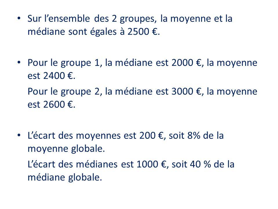 Sur lensemble des 2 groupes, la moyenne et la médiane sont égales à 2500. Pour le groupe 1, la médiane est 2000, la moyenne est 2400. Pour le groupe 2