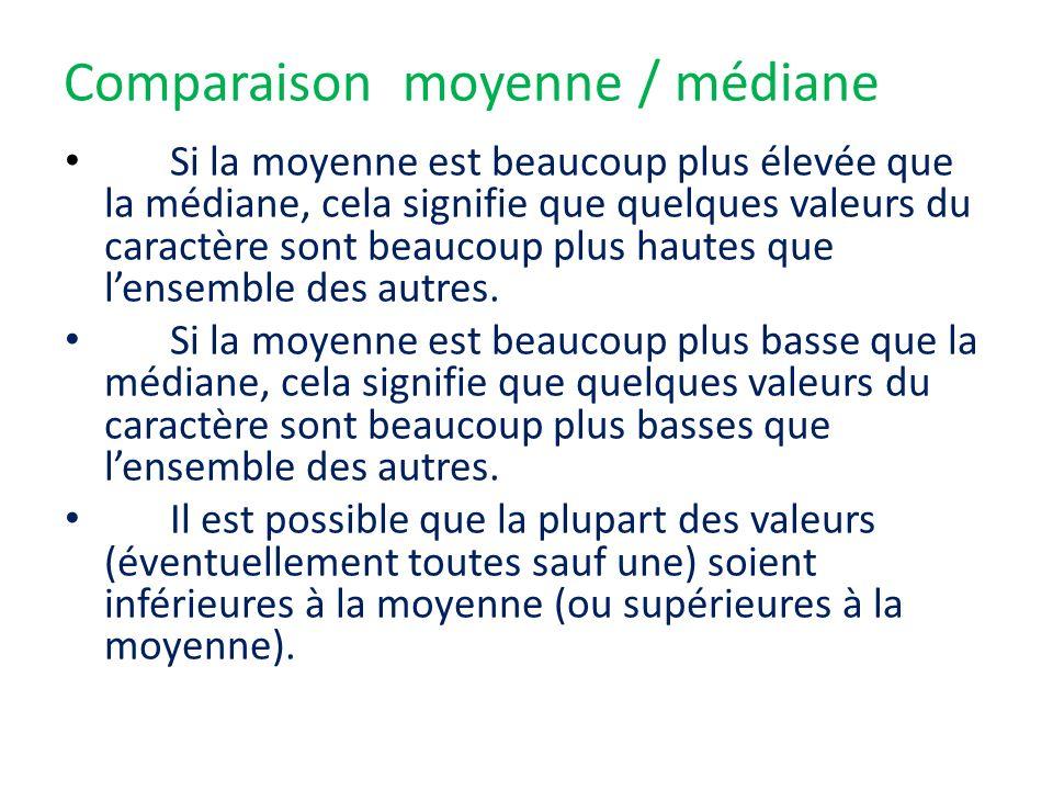 Comparaison moyenne / médiane Si la moyenne est beaucoup plus élevée que la médiane, cela signifie que quelques valeurs du caractère sont beaucoup plu