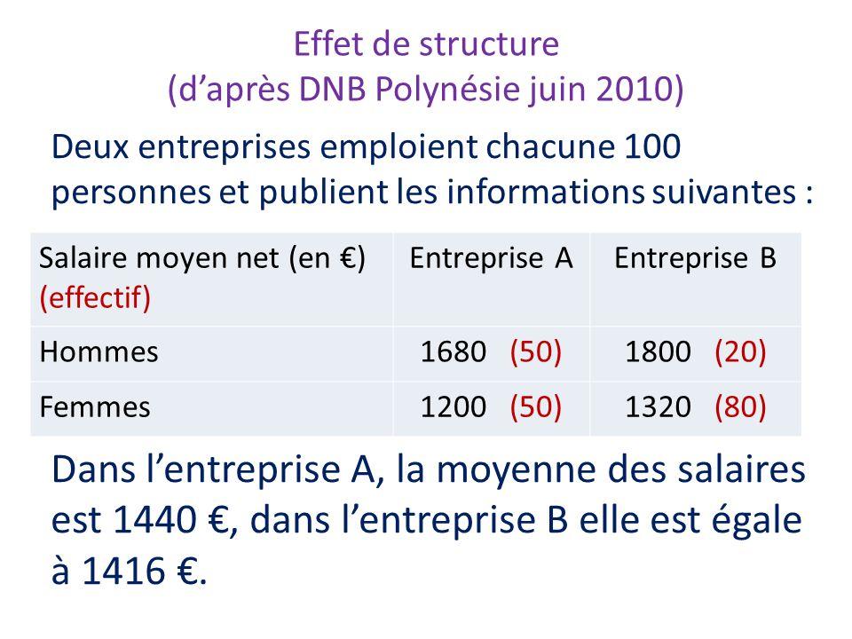 Effet de structure (daprès DNB Polynésie juin 2010) Deux entreprises emploient chacune 100 personnes et publient les informations suivantes : Dans len