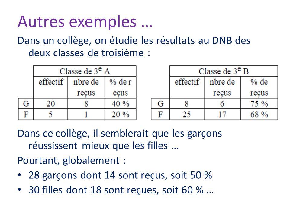 Autres exemples … Dans un collège, on étudie les résultats au DNB des deux classes de troisième : Dans ce collège, il semblerait que les garçons réuss
