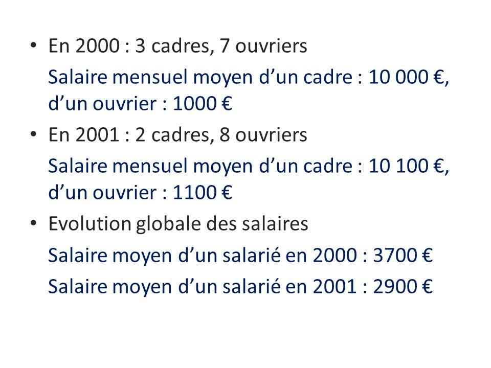 En 2000 : 3 cadres, 7 ouvriers Salaire mensuel moyen dun cadre : 10 000, dun ouvrier : 1000 En 2001 : 2 cadres, 8 ouvriers Salaire mensuel moyen dun c