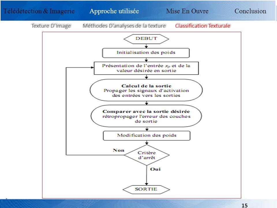 Mise En Ouvre Conclusion Texture DImage Méthodes Danalyses de la texture Classification Texturale Télédétection & Imagerie Approche utilisée Mise En O