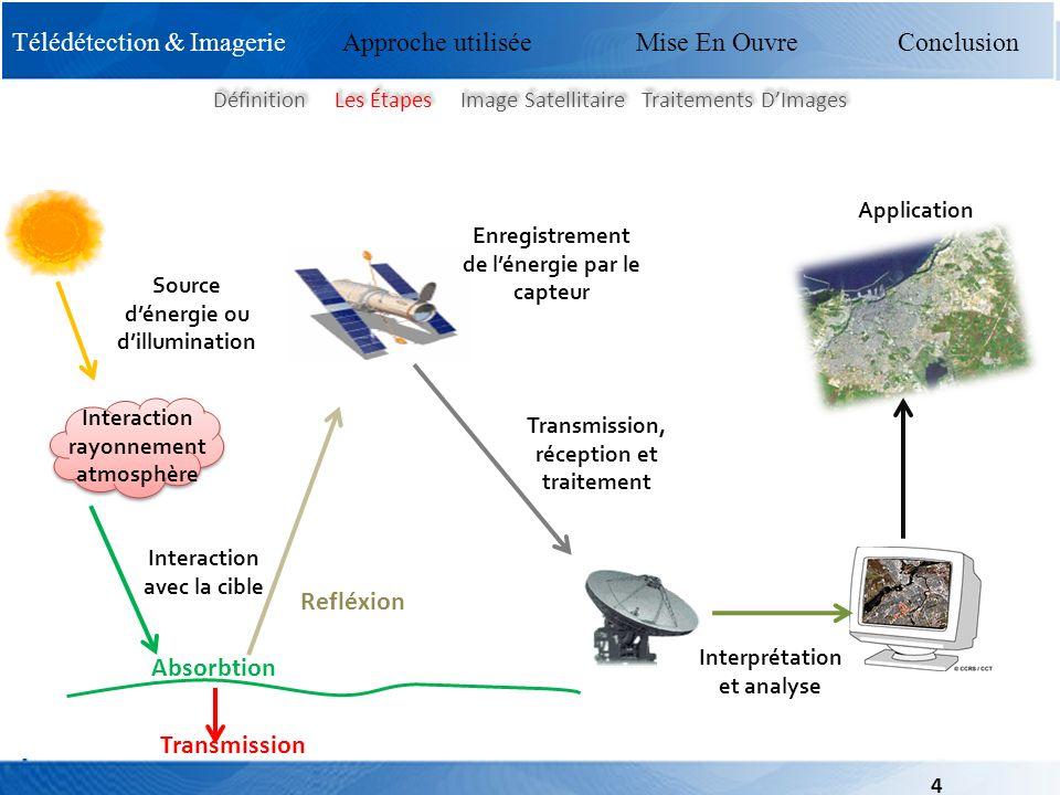 Mise En Ouvre Conclusion Télédétection & Imagerie Approche utilisée Mise En Ouvre Conclusion Source dénergie ou dillumination Interaction rayonnement
