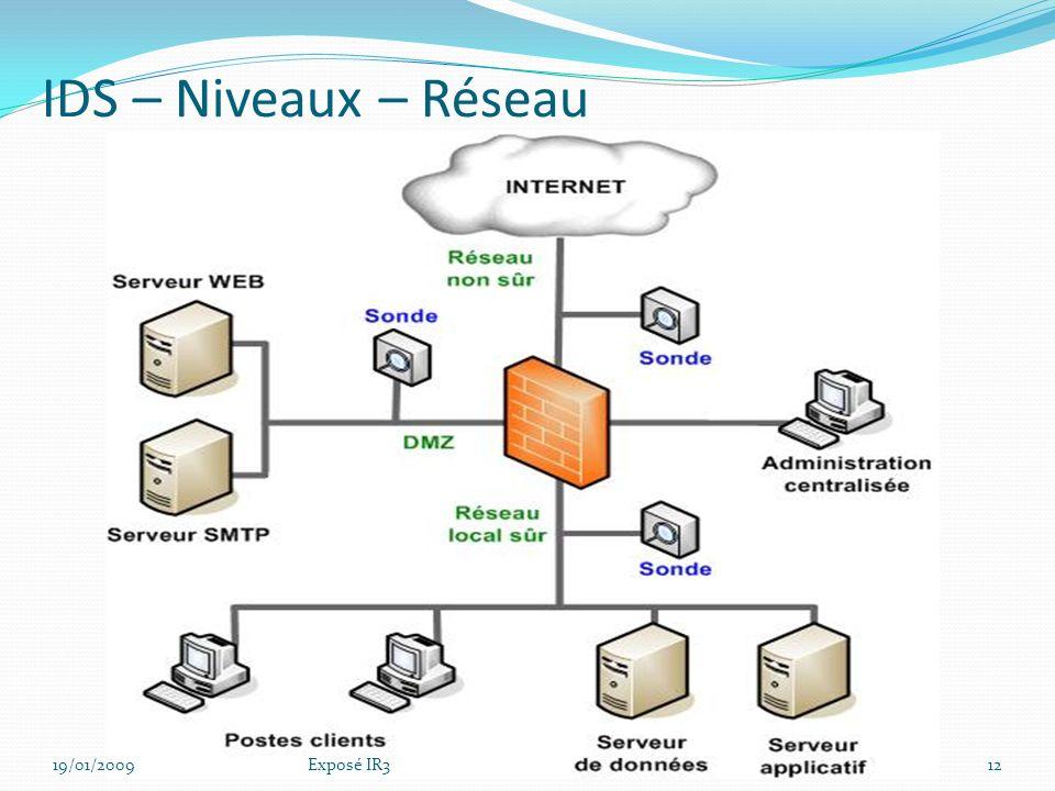 Unnetworkbased IDS (NIDS) surveille un réseau.