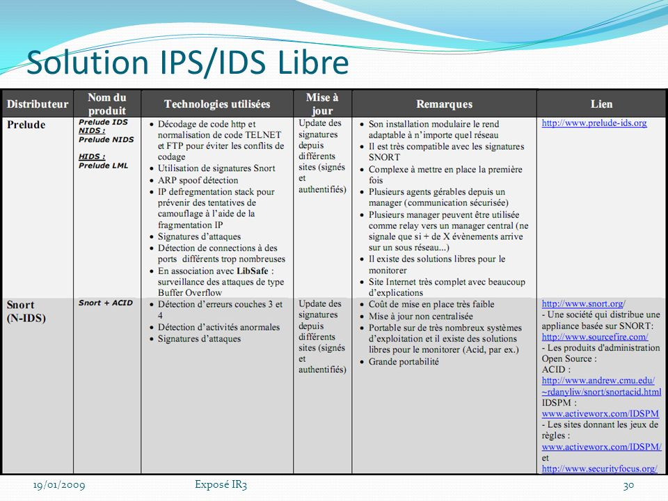 Solution IPS/IDS Propriétaire 19/01/200929Exposé IR3