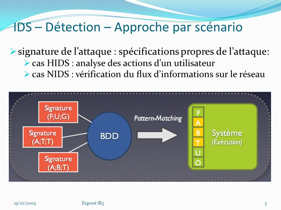Sommaire Intrusion Detection Système (IDS) Principes de détection Niveaux de détection Intrusion Protection Système (IPS) Types dIPS Types de réponses aux attaques Différence IDS/IPS IPS/ Firewall Solutions IDS/IPS 19/01/20094Exposé IR3