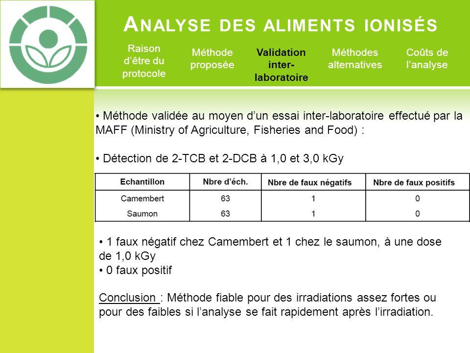 A NALYSE DES ALIMENTS IONISÉS Raison dêtre du protocole Méthode proposée Validation inter- laboratoire Méthodes alternatives Coûts de lanalyse Méthode