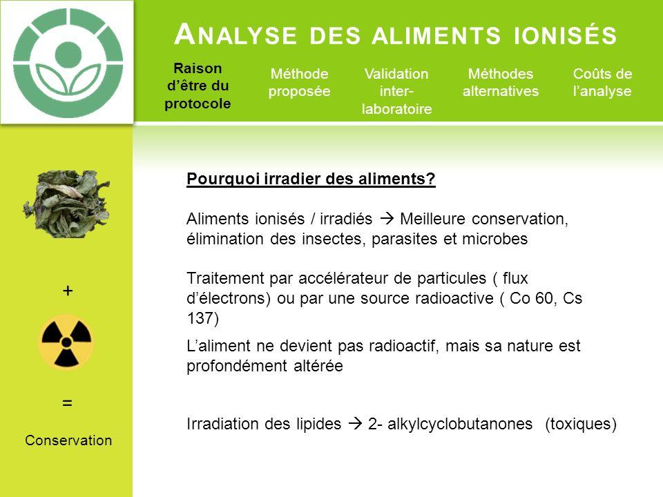 A NALYSE DES ALIMENTS IONISÉS Raison dêtre du protocole Méthode proposée Validation inter- laboratoire Méthodes alternatives Coûts de lanalyse Réaction : Lipides 2-alkylcyclobutanones