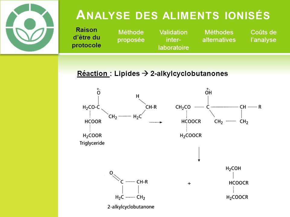 A NALYSE DES ALIMENTS IONISÉS Raison dêtre du protocole Méthode proposée Validation inter- laboratoire Méthodes alternatives Coûts de lanalyse Réactio